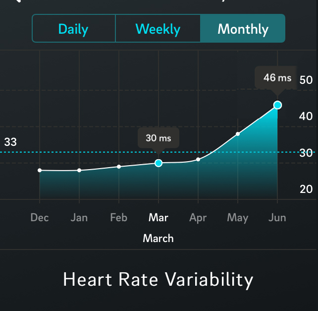 Heart Rate Variability progression over the past 6 months