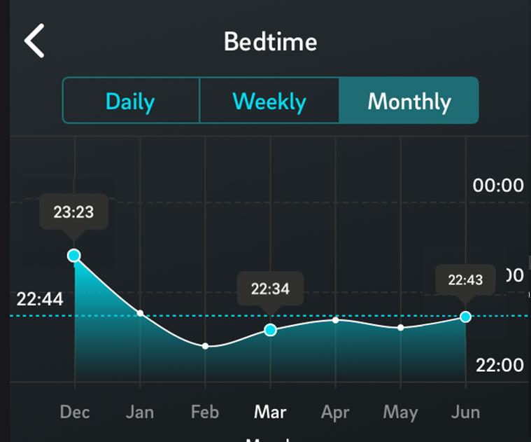 Oura ring bedtime 6 month trend