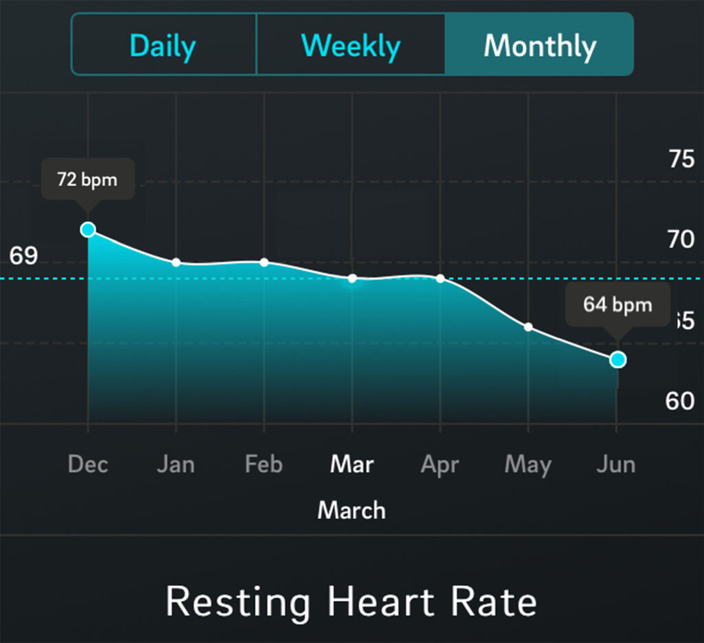 Oura ring resting Heart Rate 6 month trend