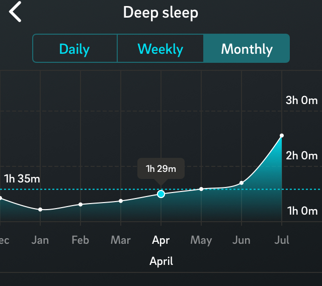 Oura ring deep sleep 6 month trend