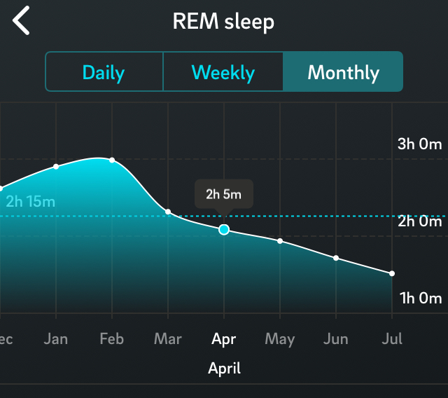 Oura ring REM 6 month trend