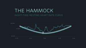heart rate curve hammock oura ring